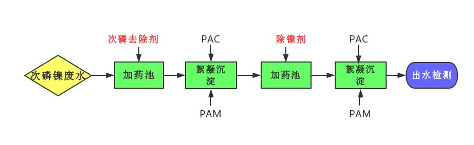 除磷剂处理次磷镍废水新工艺.png