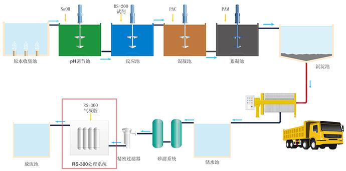 迪飞达化学镍槽液处理工艺流程.png