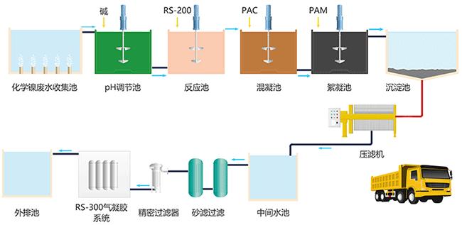 迪飞达工艺流程图.png